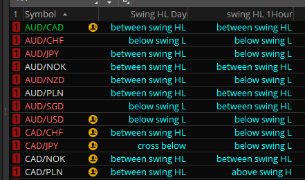 Swing high low extension indicator, scan, screener for Thinkorswim TOS