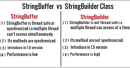 Java StringBuilder ~ JAVA95