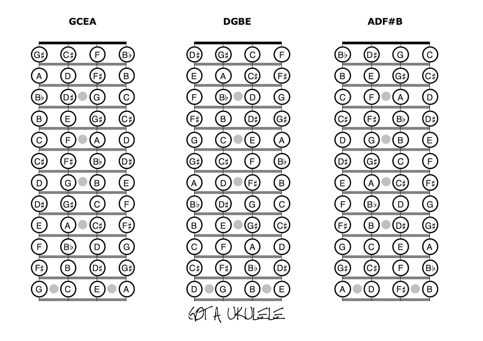 ukulele fretboard notes chart