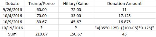 Donald Trump Hillary Clinton presidential second debate scores October