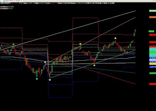 S&P CNX Nifty Daily Chart