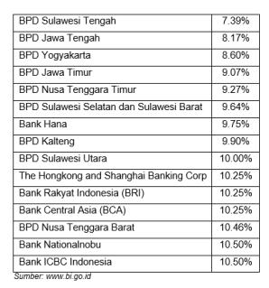 Daftar SDBK bank yang sering digunakan oleh masyarakat Indonesia