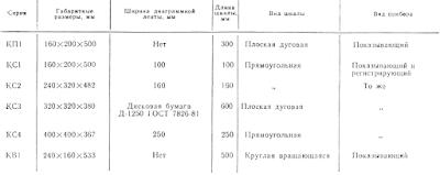 Основные характеристики приборов комплекса КС