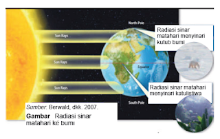 Pengaruh Radiasi Matahari terhadap Kehidupan di Bumi