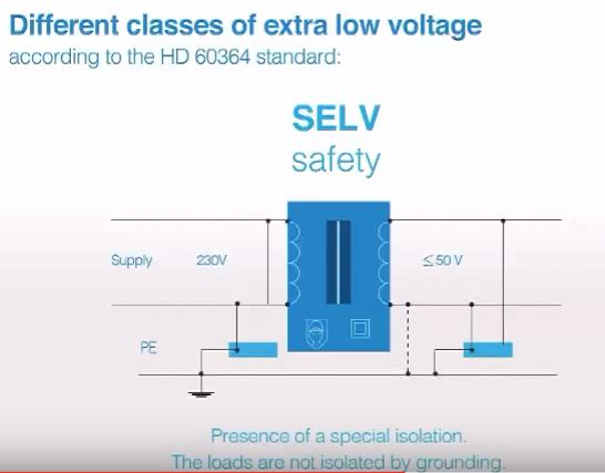 What Is Selv And Pelv Circuits