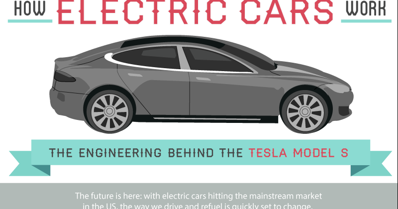 How electric cars work (about Tesla Model S) [Infographic] | Top ...