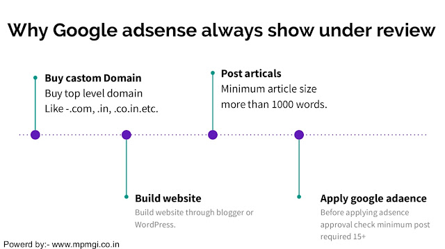 why Google adsense always show under review | mpmgi.co.in