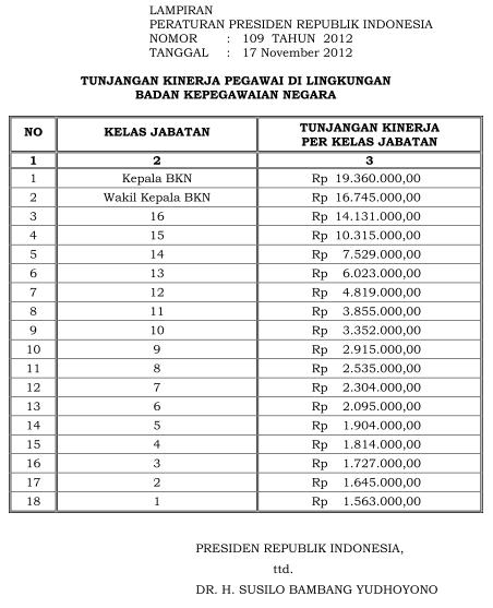 Tabel Tunjangan Kinerja PNS BKN