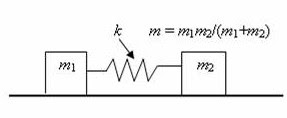 AP Physics Resources: AP Physics B & C