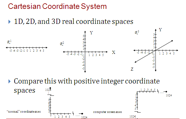 3D Coordinate Geometry }3D Points and Vectors }dot products and cross products }Vector and Matrix notations and algebra }Properties of matrix multiplication (associative property,  but NOT communicative property)