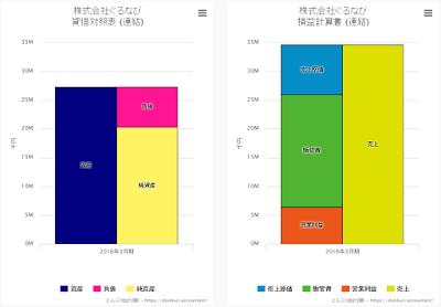 株式会社ぐるなび ビジュアル財務諸表 比例縮尺財務諸表
