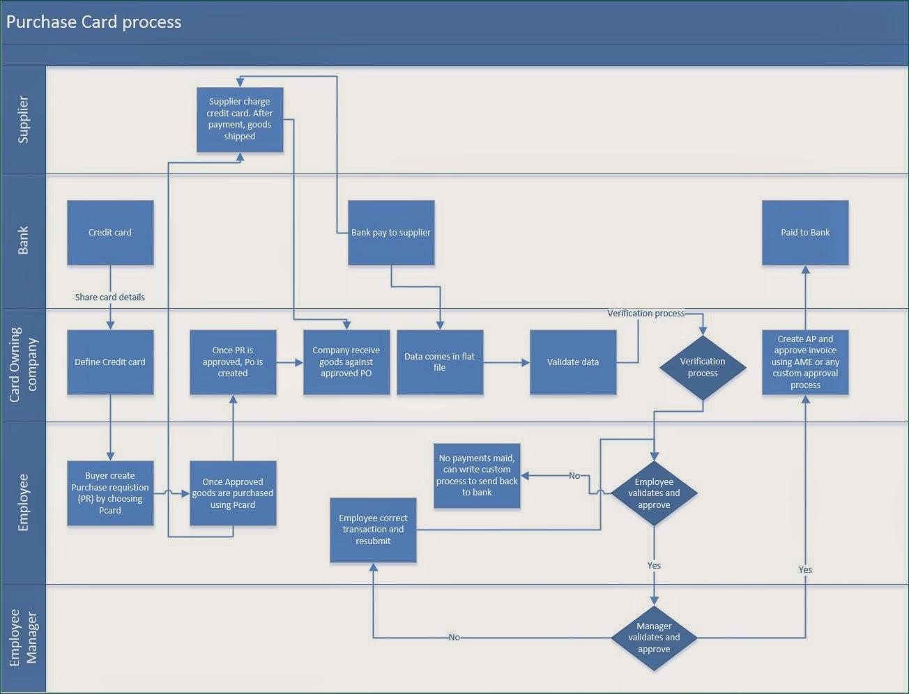 purchasing cycle diagram opel vectra b radio wiring online credit card process flow diagrams