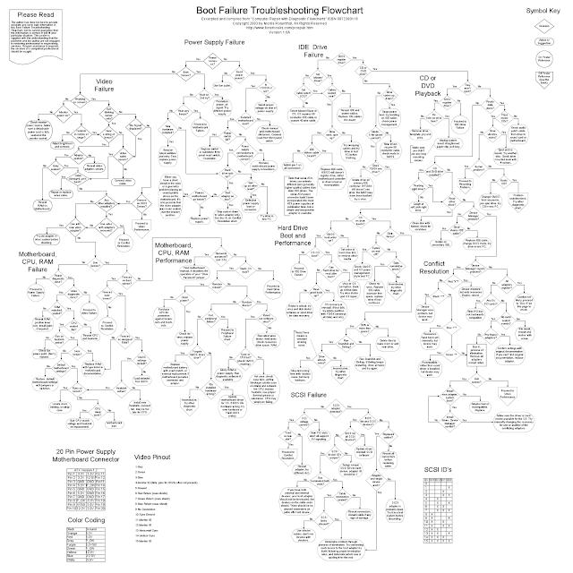 Boot failure flow chart