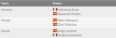 Tabel sementara rider MotoGP 2017