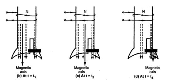 shaded pole motor circuit