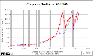 Corporate profits vs S&P 500