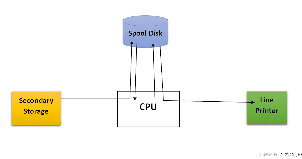 Spooling In Osoperating System