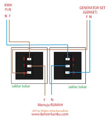 Cara Menggunakan Genset sebagai pengganti listrik PLN dirumah Paling sederhana
