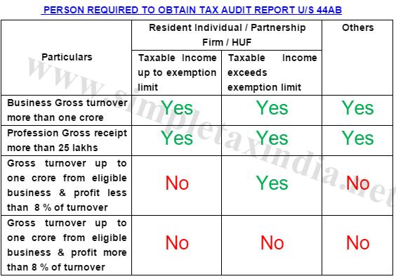 gross exemption limit income
