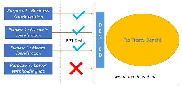 How Principle Purpose Test (PPT) Works (www.taxedu.web.id)