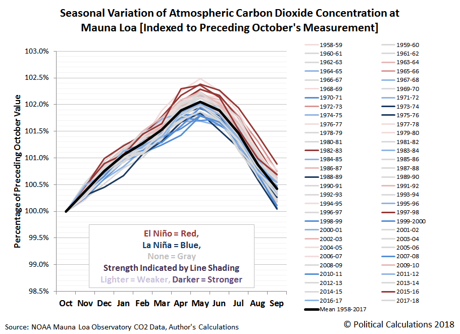 Seasonal Variation of Atmospheric Carbon Dioxide Concentration at Mauna Loa [Indexed to Preceding October's Measurement], March 1958 to March 2018