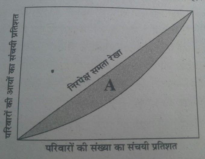 लॉरेंज वक्र (Lrentz Curve) क्या है? यह आय विषमता की माप कैसे करता है?