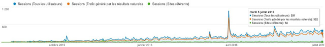 évolution du blog en 1 an