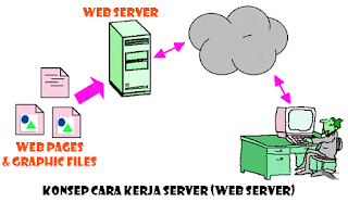 Pengertian Fungsi dan Jenis Server