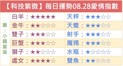 【科技紫微】每日運勢2018.08.28