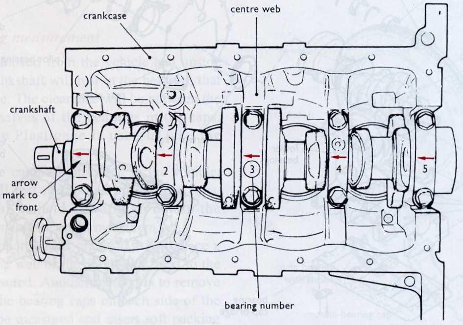 Automotive Mechanics: Main bearings Service