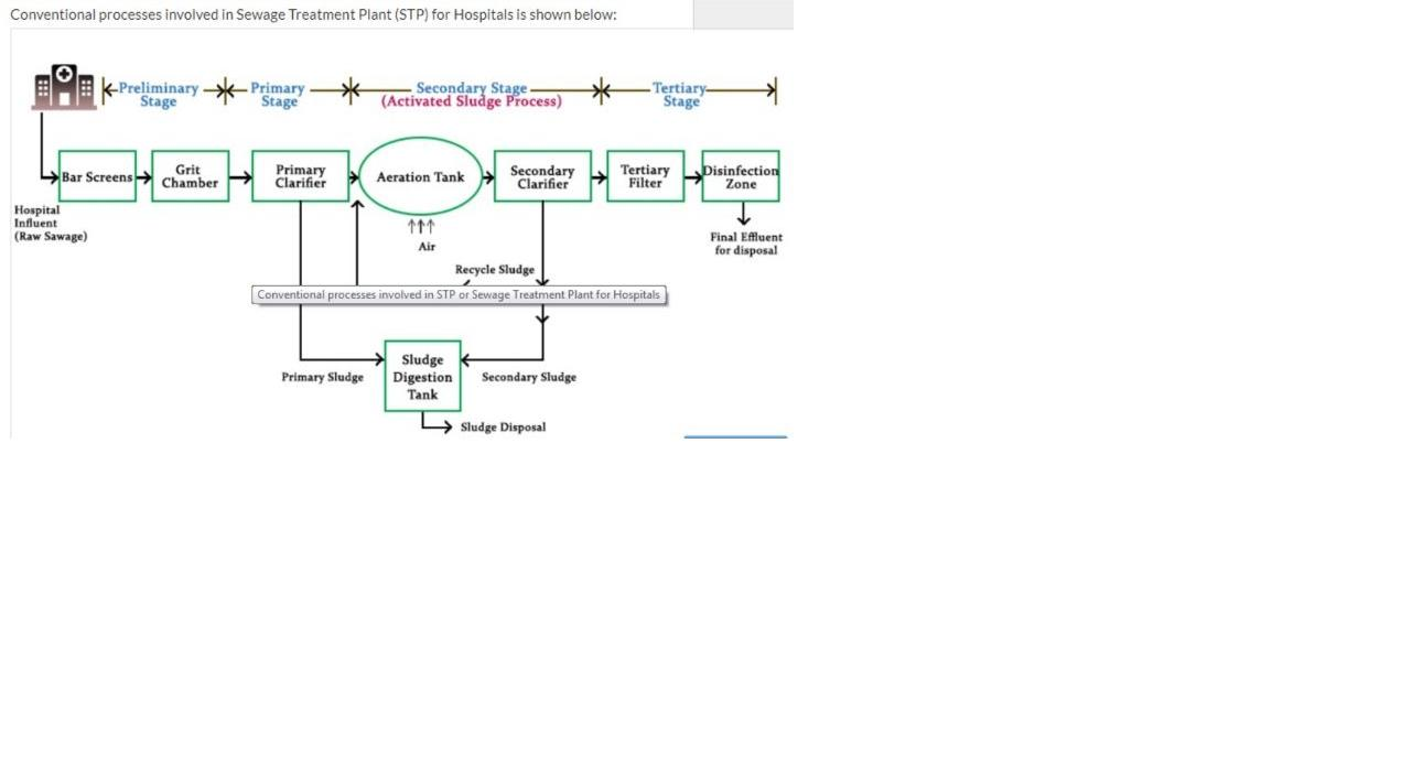 hospital waste management in india pdf