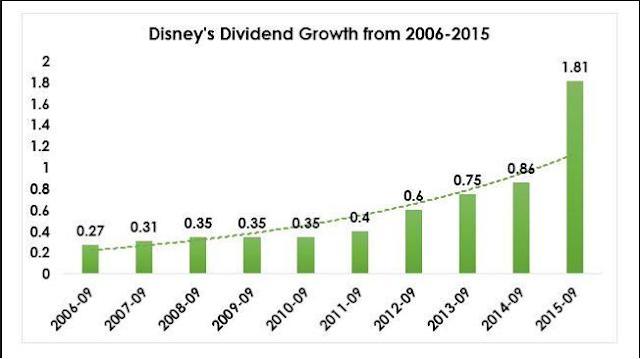 Disney Utdelningshistorik