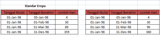 contoh_fungsi_day360_excel_005