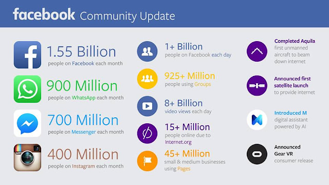 Facebook Community Updates on Instagram
