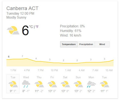 Infographic showing that the temperature in Canberra at midday on August 4 was 6 degrees celsius.