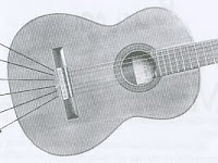 Belajar teknik melodi bermain gitar (Fingering dan Picking)