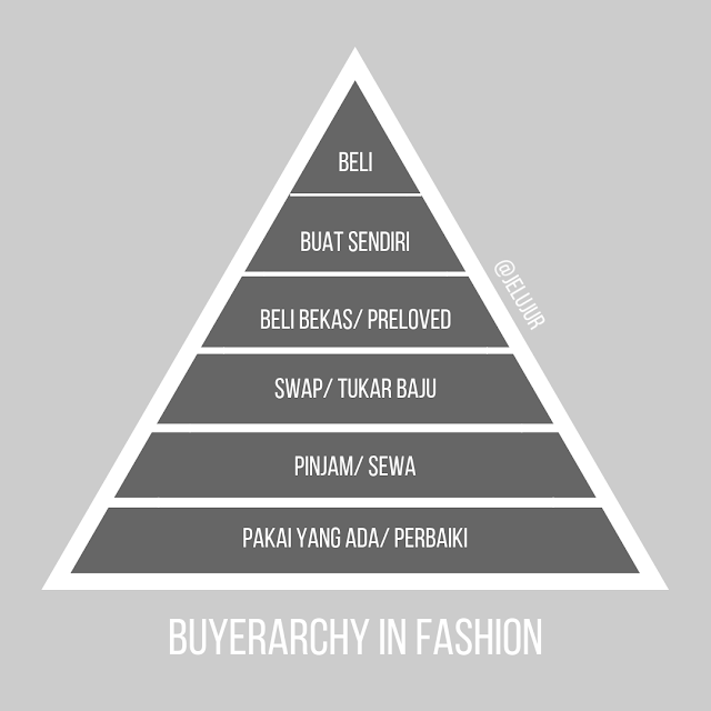Fashion Buyerarchy