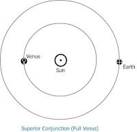 Kosmic Mind: Transit Of Venus 2012