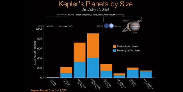 The graph shows the type of planets newly verified by Vespa (orange) compared to the number of those planets previously confirmed (blue). Vespa more likely verified smaller planets because of their prevalence and unambiguous signal; signals thought to come from less common Jupiter-sized planets were more likely to actually emanate from stars. (Graph courtesy of NASA)