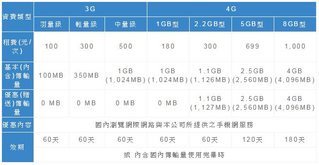 [小資優惠] 中華電信最便宜的4G上網資費 如意卡 131元/1G | 這就是人生