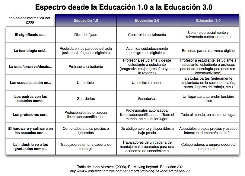 EDUCACIÓN 2.0 y 3.0 - Magazine cover