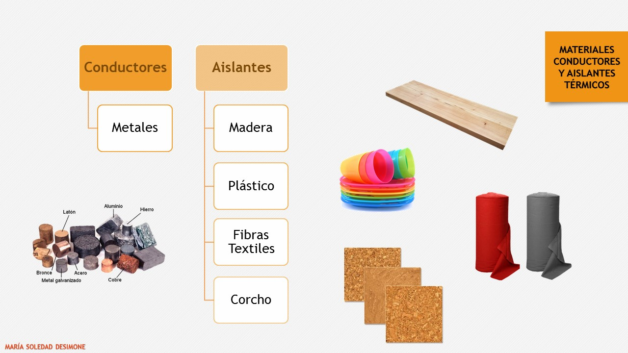 Cultura y tic ciencias biol gicas materiales conductores - Materiales aislantes termicos ...