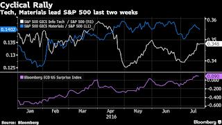 S&P, stocks, US stocks, business, finance