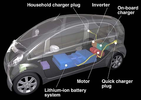 Electric Cars Good And Bad Points