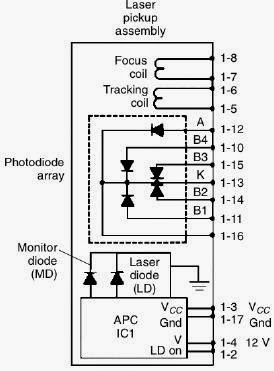 esquema de una unidad láser para reparar la unidad óptica del DVD