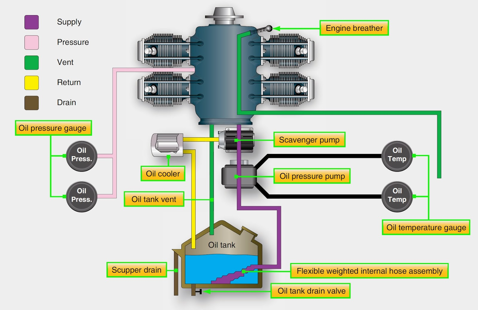 Lube Oil System Diagram Pocket Watch Movement Aircraft Systems Tanks Reciprocating Engine