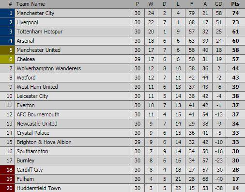 Klasemen Liga Inggris Pekan 30