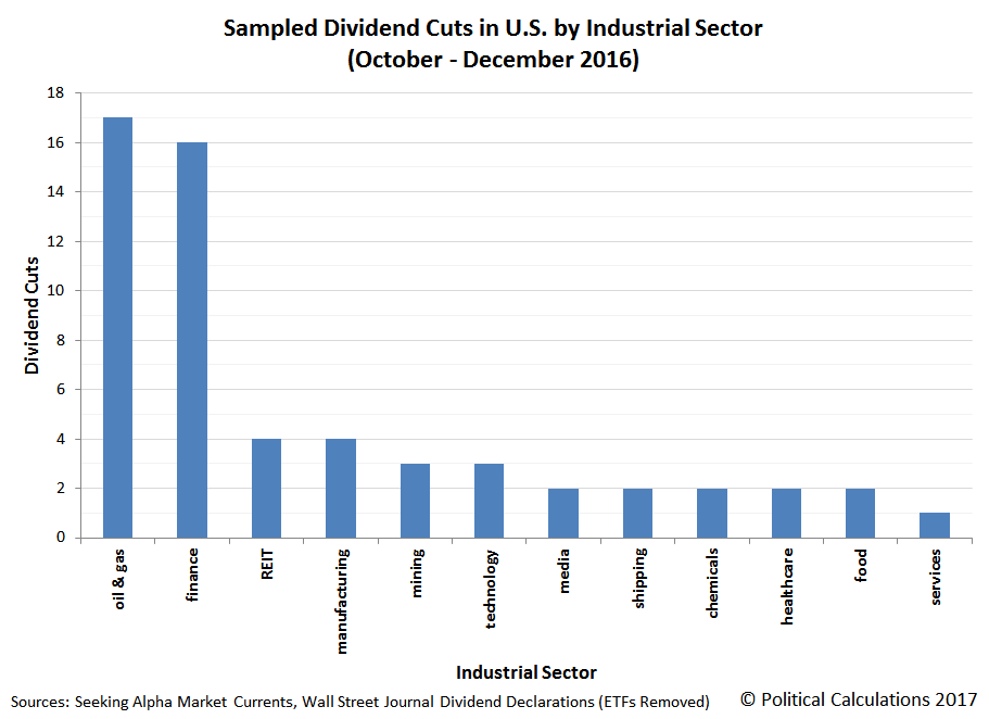 Sampling of Announced Dividend Cuts in U.S. by Industrial Sector, 2016-Q4