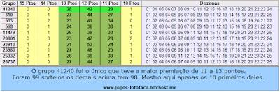 Tabela dos grupos de 20 dezenas que mais saíram na soma dos 11, 12 e 13 pontos