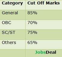 SSC CGL Tier 2 Expected Cut Off Marks